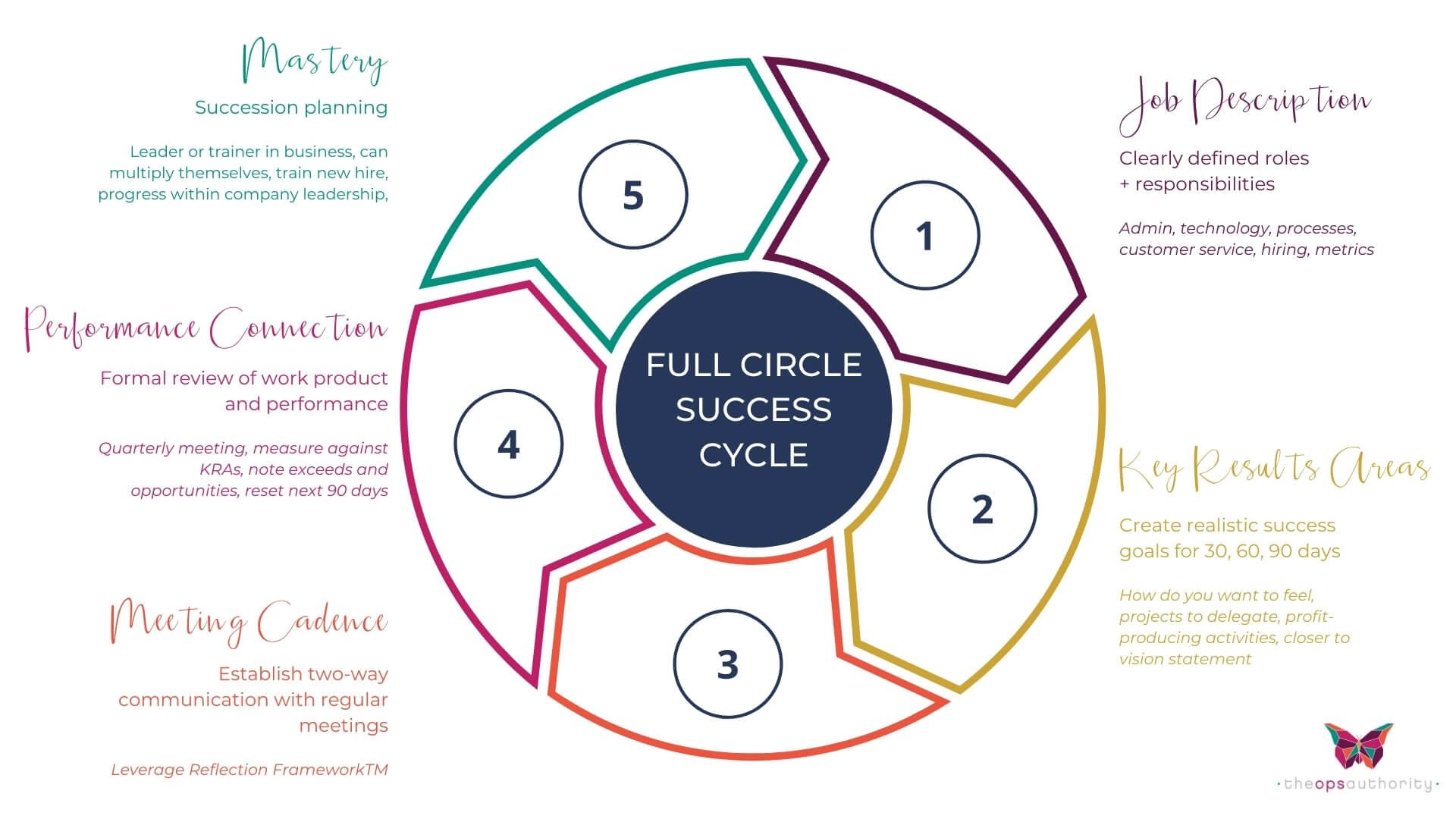 FULL CIRCLE SUCCESS
